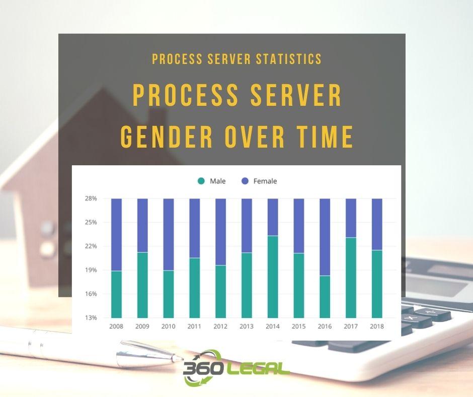 Process Server Gender Over Time